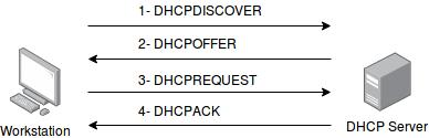 DHCPWork